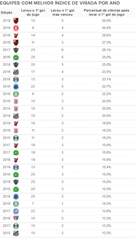 Percentual de viradas em cada temporada — Foto: Espião Estatístico