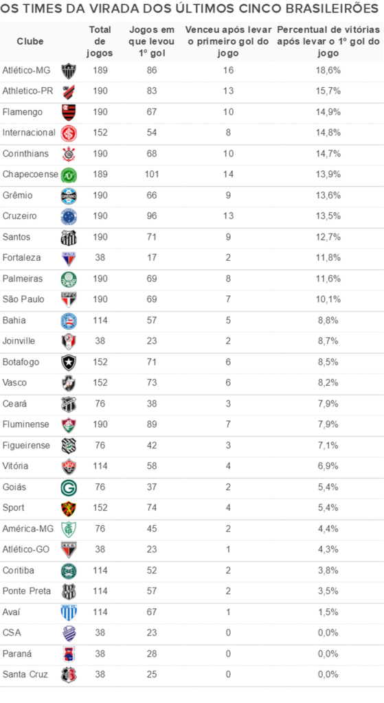 Ranking de viradas nos últimos cinco Brasileirões — Foto: Espião Estatístico
